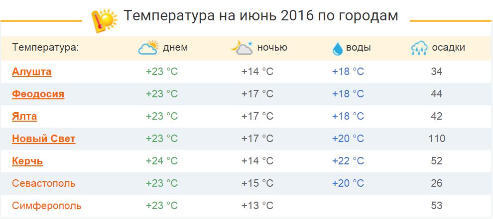 Температура воздуха на новый год